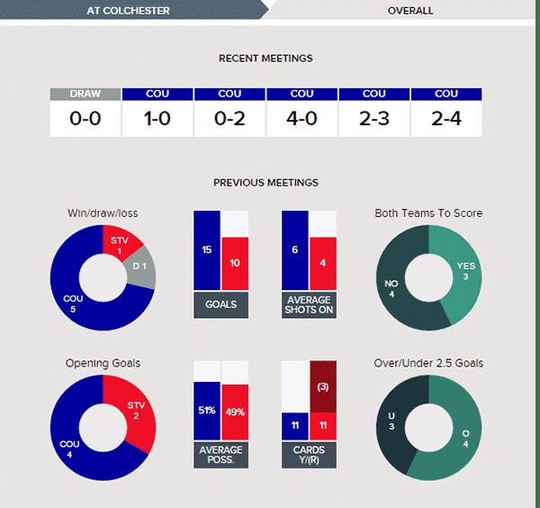 Colchester United v Stevenage – Stats