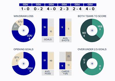 Colchester United v Stevenage: Stats