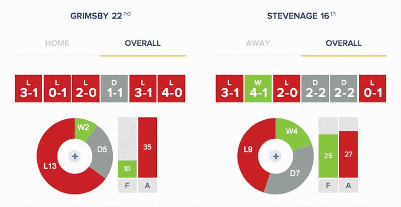Grimsby Town v Stevenage - Stats