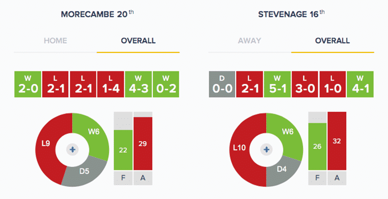 Morecambe v Stevenage - Stats