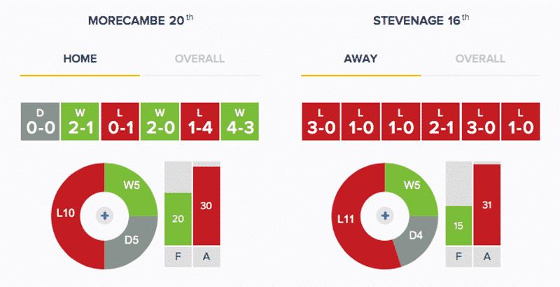 Morecambe v Stevenage - Stats