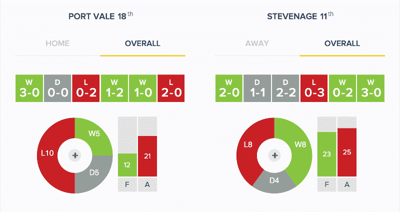 Port Vale v Stevenage – Stats (April 2019)