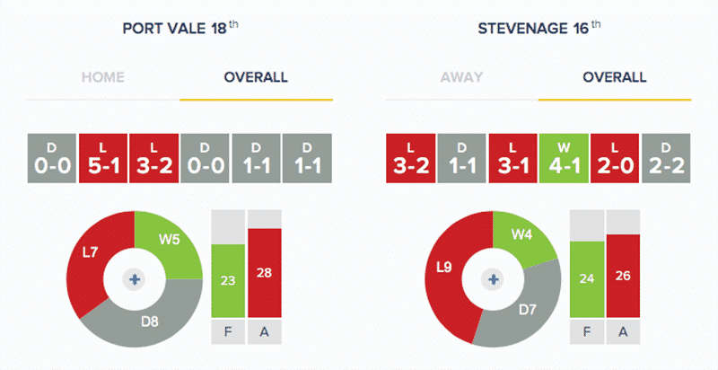 Port Vale v Stevenage - Stats