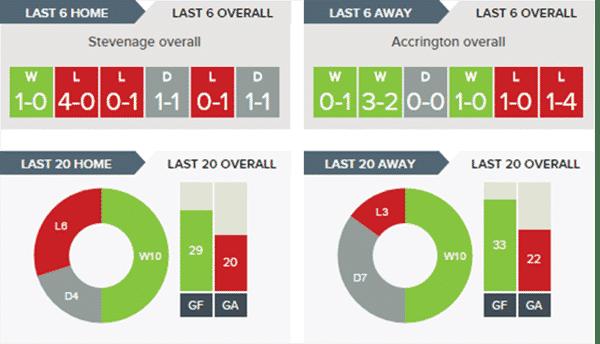 Stevenage v Accrington Stanley – Stats