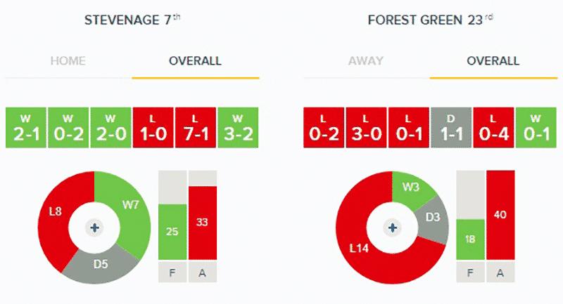 Stevenage v Forest Green Rovers: Stats