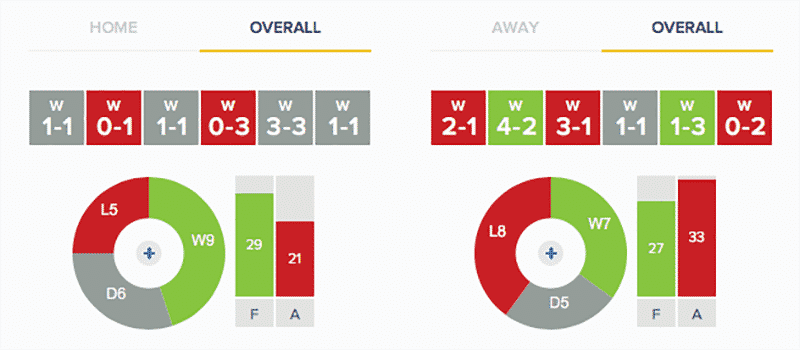 Stevenage v Grimsby Town Stats: Overall