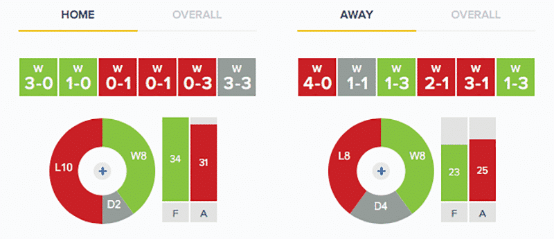 Stevenage v Grimsby Town Stats: Home and Away
