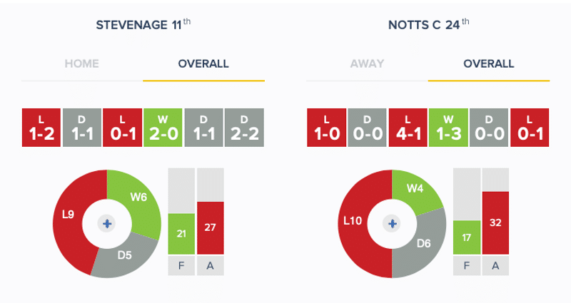 Stevenage v Notts County: Stats (March 2019)