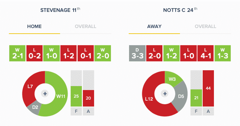 Stevenage v Notts County: Stats (March 2019)