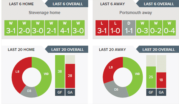Stevenage v Portsmouth – Stats