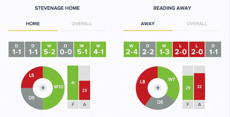 Stevenage v Reading - Stats