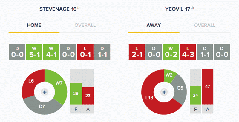 Stevenage v Yeovil Town - Stats