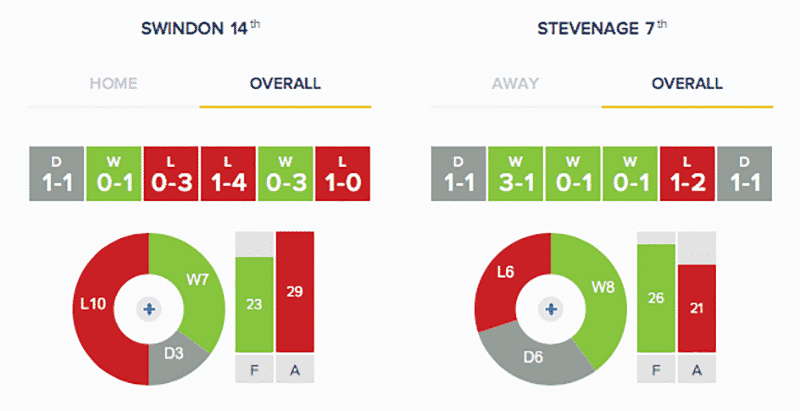 Swindon Town v Stevenage: Stats