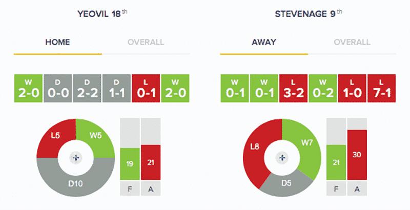 Yeovil Town v Stevenage: Stats